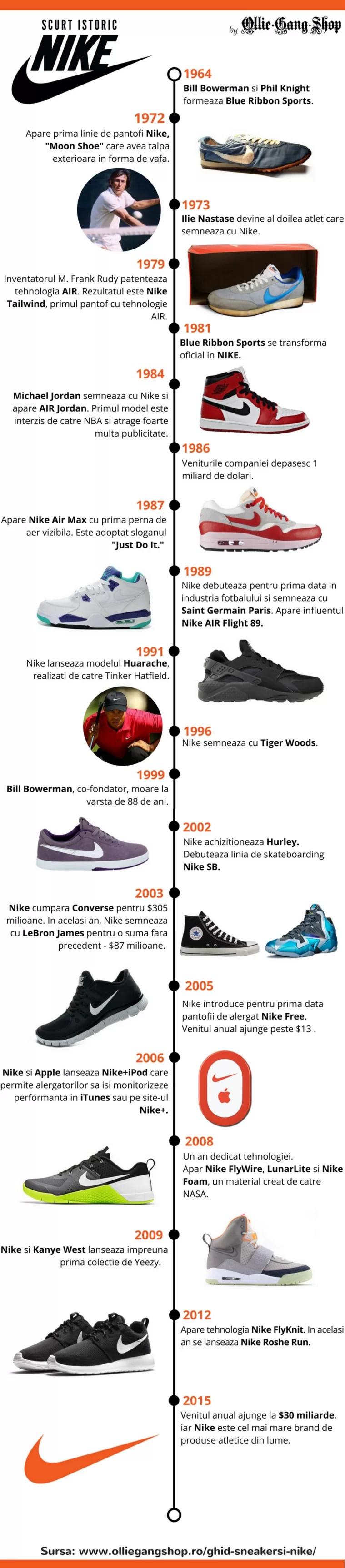 Nike a devenit cel mai urmărit brand