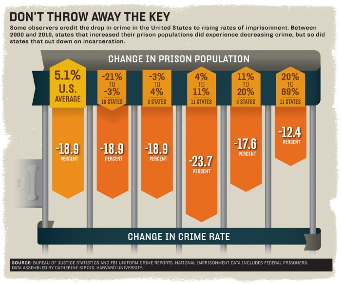 BR Crime rate infographic
