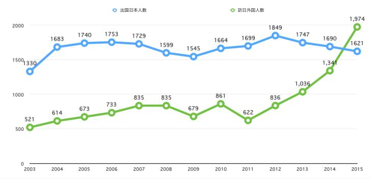出典 国土交通省 観光庁データ (単位:万人)