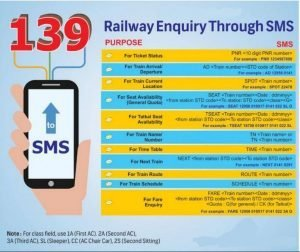 Contact Numbers by IRCTC