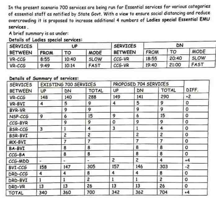 Time Table of new Ladies Special Trains ~ 21.10.2020