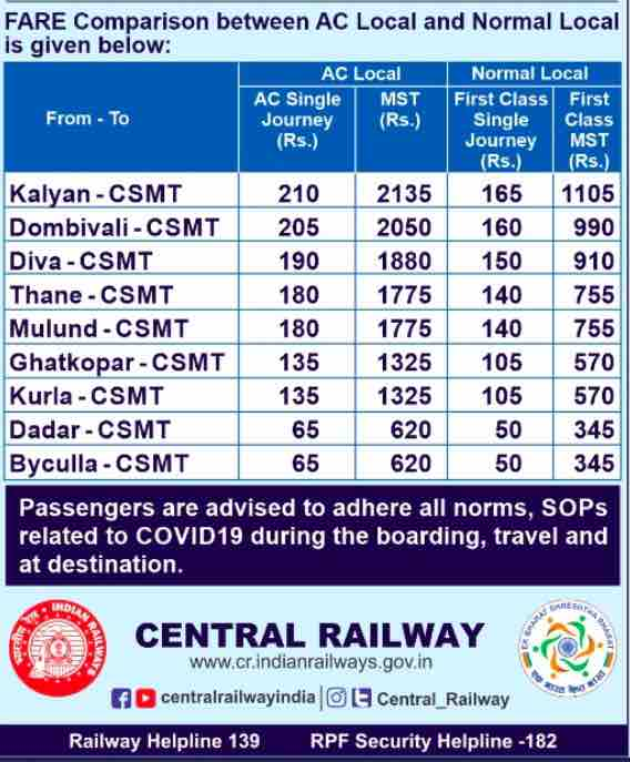 Fare of Mumbai AC Local Trains