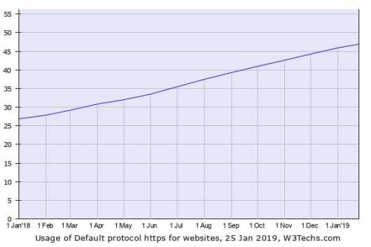 percentage of https protocol january 2019