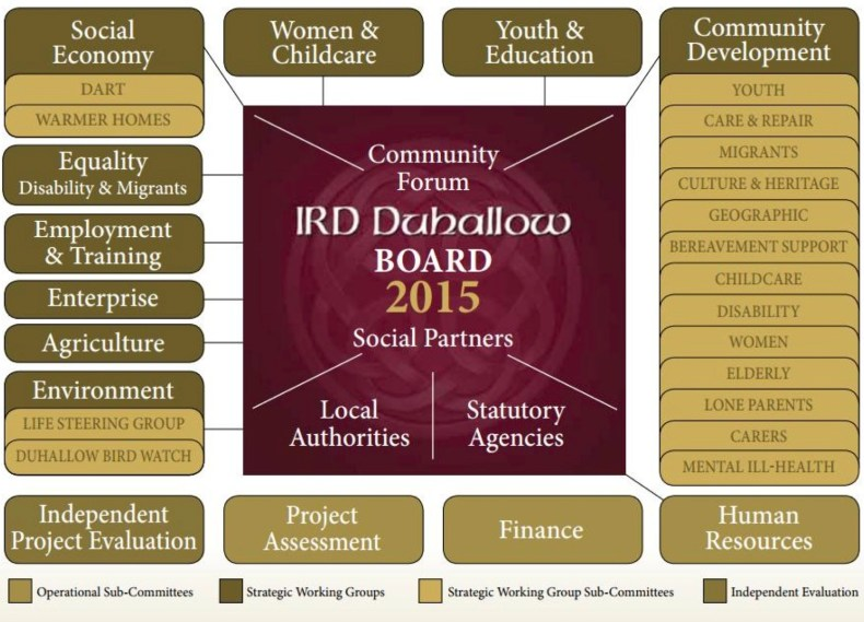 IRD Duhallow Company Structure