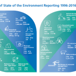 "State of the Environment report highlights need for ""transformational change"" say's Ireland's EPA"