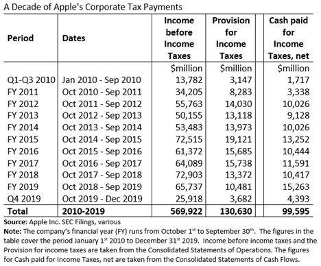 Apple Tax Provisions and Cash Tax Paid 2010 to 2019