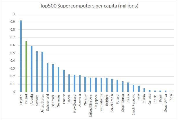 machines per capita