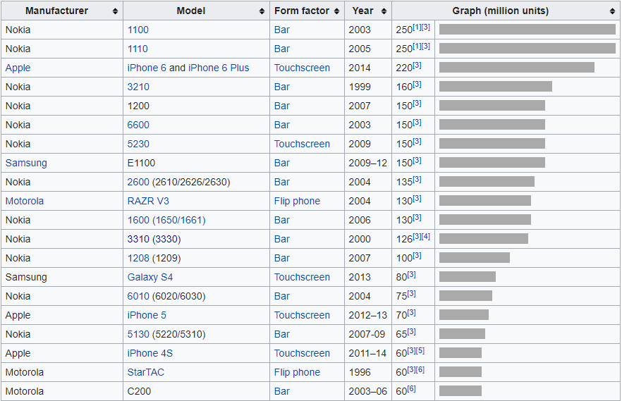 List of best selling phones. As we can see, Nokia makes up most of it.