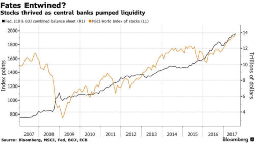Central Banks and Global Stocks: Just Add Zeros