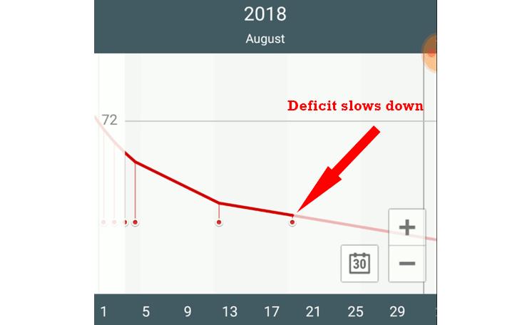 caloric-deficit-slows-down