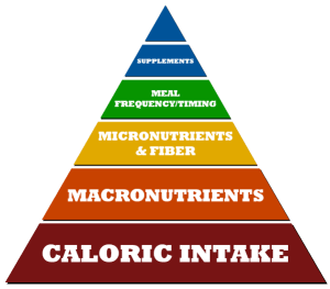nutrient-pyramid-dieting-guide-improving-body-composition