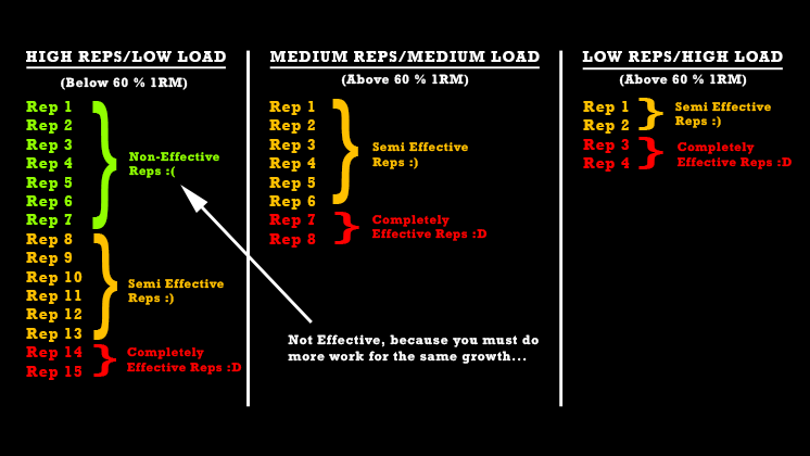 effective-reps-for-muscle-growth-2