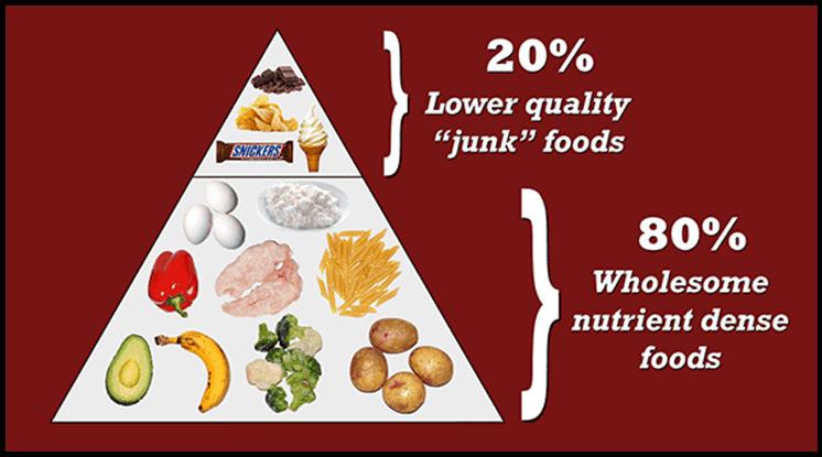 80-20-rule-of-flexible-dieting