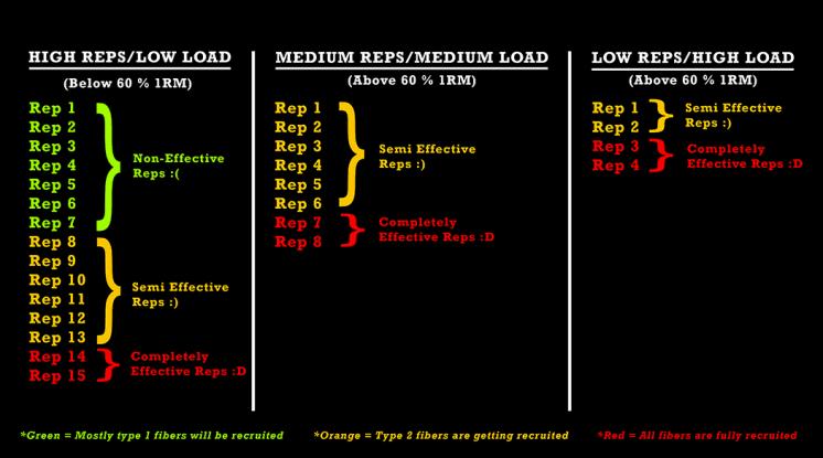 high-reps-low-load-myo-reps
