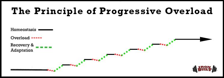 the-principle-of-progressive-overload