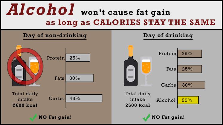 alcohol fat gain