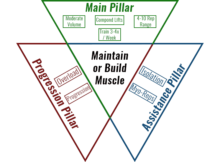 how-to-train-when-cutting-three-pillars