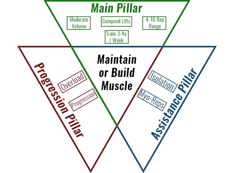 how-to-train-when-cutting-three-pillars