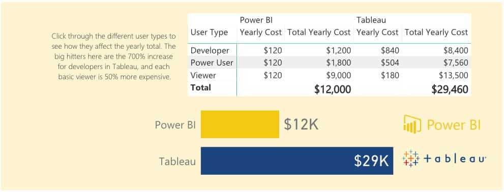 Power BI vs. Tableau Cost Comparison 100 Users