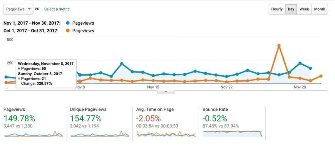 Page Views and November 2017 Fitness business update.