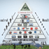 Pyramid-of-dollar-power