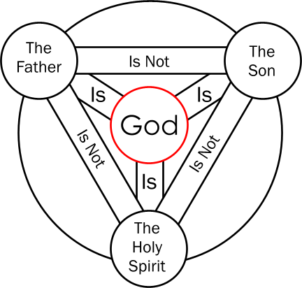 Encircled Shield of the Trinity