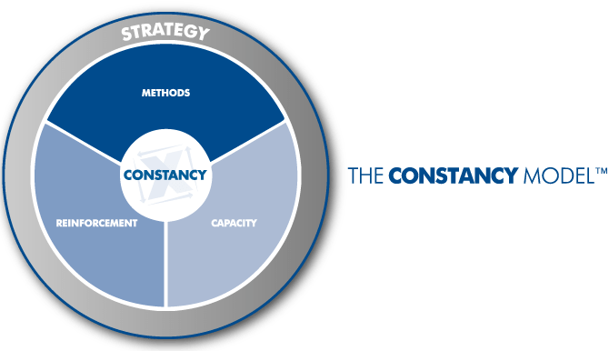 The Constancy Model™ - Methods, Capacity, Reinforcement