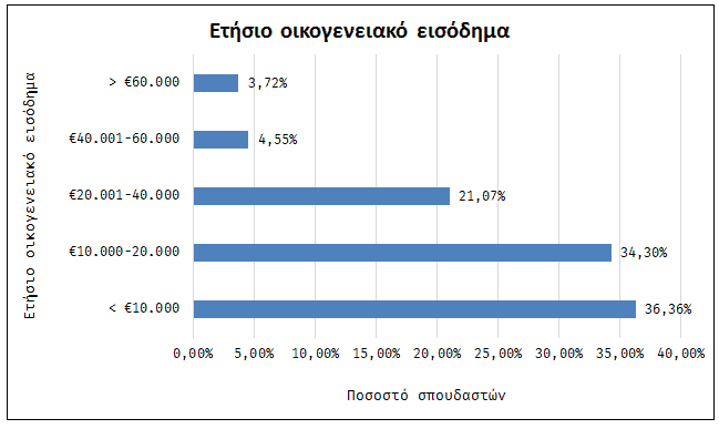 Ετήσιο οικογενειακό εισόδημα σπουδαστών περιφερειακών ΑΕΝ.