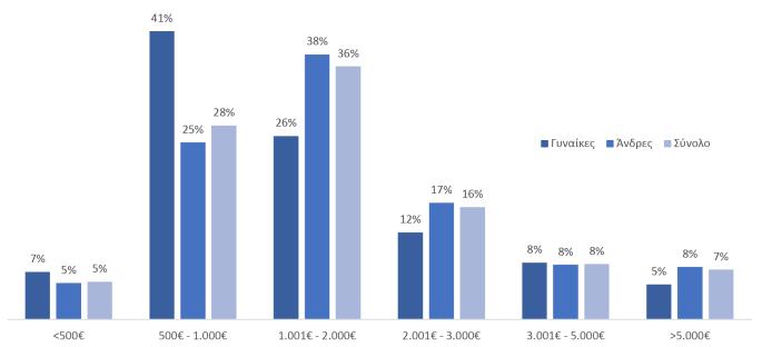 Μηνιαίο εισόδημα οικογένειας με βάση το φύλο