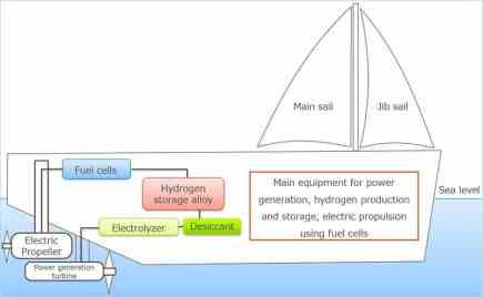 Wind Challenger Project – Διάταξη των μηχανολογικών συστημάτων