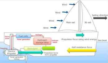 Μη ευνοϊκές καιρικές συνθήκες-Αξιοποίηση Υδρογόνου & Πρόωση μέσω ηλεκτρικής έλικας