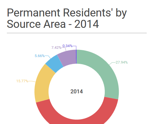 Permanent Residents' by Source Area – 2014