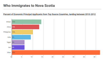 Who Immigrates to Nova Scotia