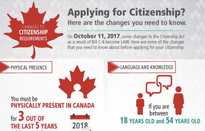 Changes to Citizenship Act