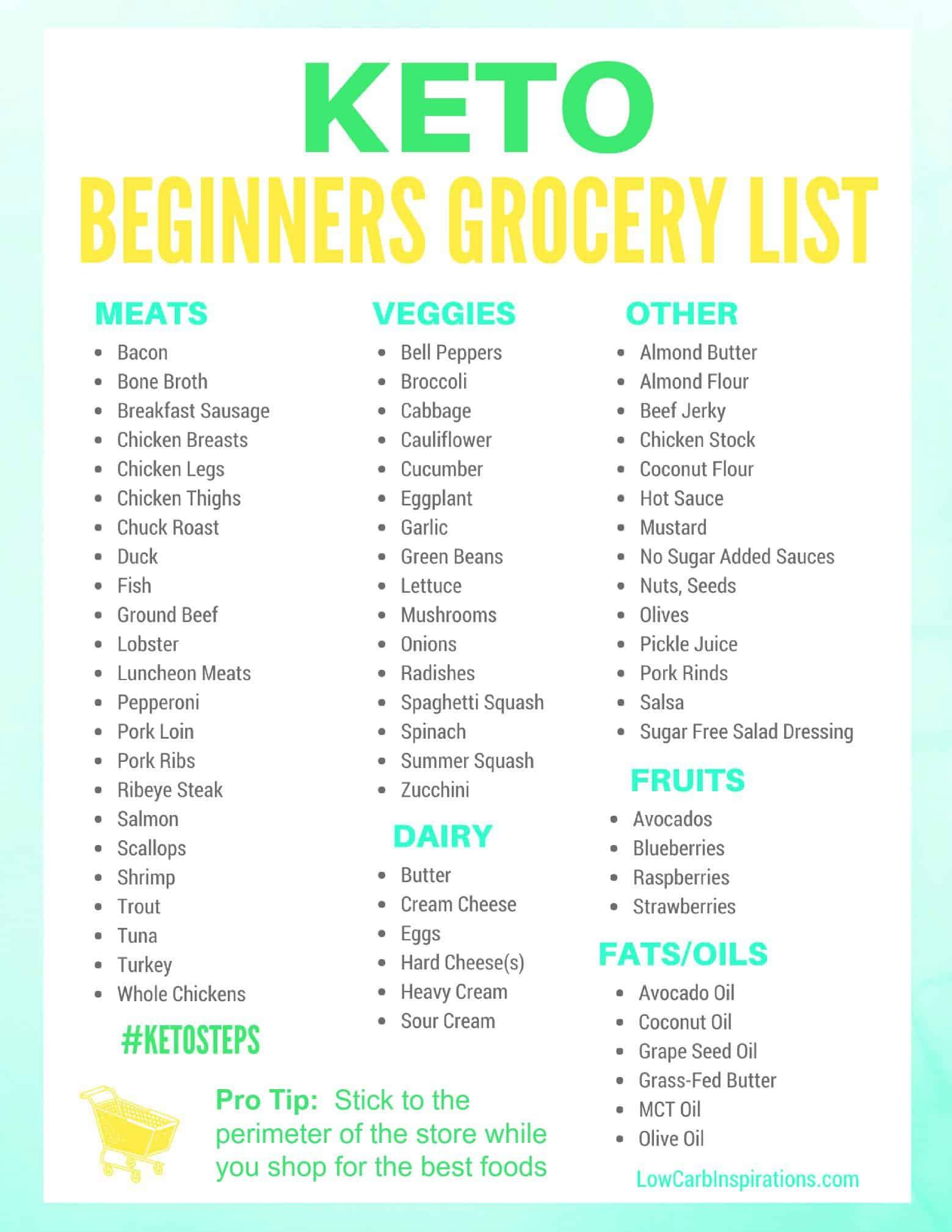 Printable Keto Food List