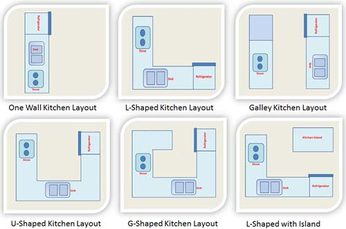 Susun Atur Dapur ( Kitchen Layout)