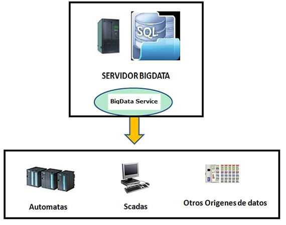 bigdata-service