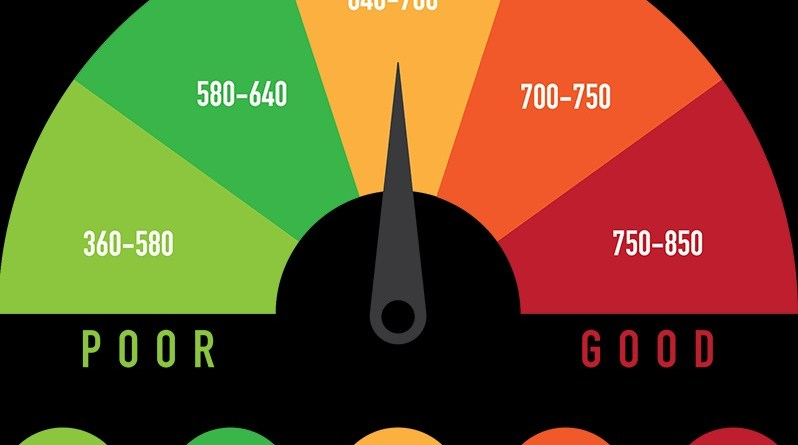 What is a credit score as well as why is it crucial?