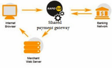 Shared payment-gateway