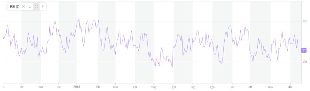 rsi indicatore