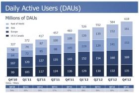 Facebook_Monatliche_Aktive_User