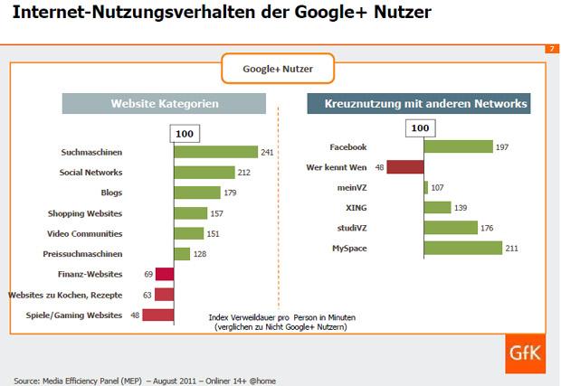 Social Media Werbung Advertising Google + in Deutschland Harte Fakten Twitter Follower Marke