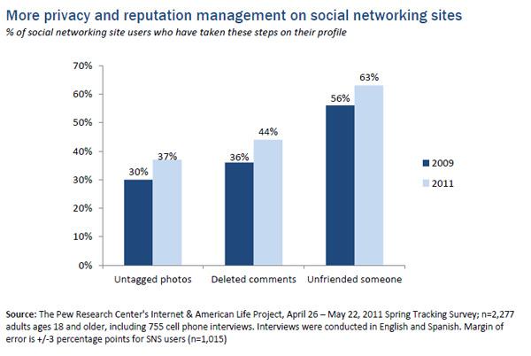 Social Media Marketing Privacy