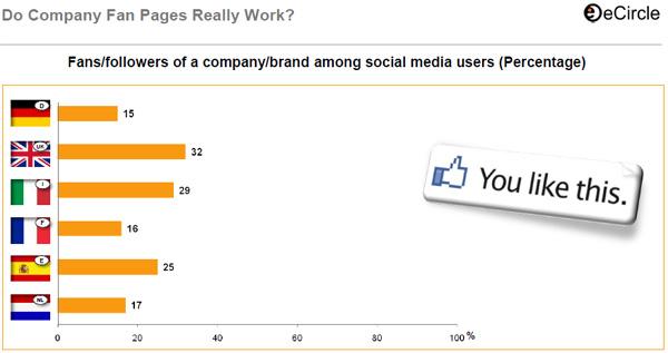 Social Media Werbung Advertising Google+  Social Media Marketing StumbleUpon Discover The Web