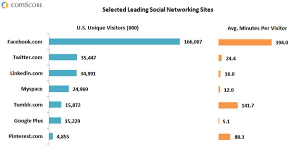 Marketing Strategie Plan Social Media Integration Das Google+ Projekt Social Media in den USA