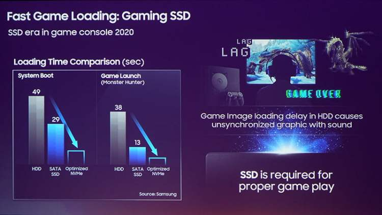 PS5 SSD Performance