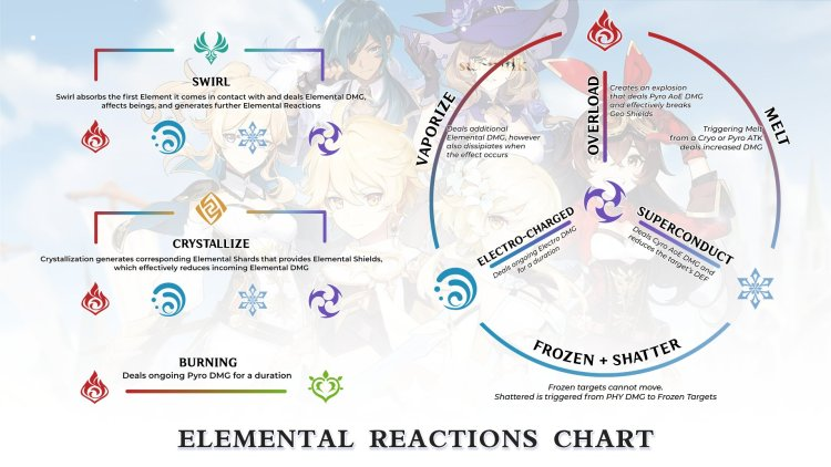Elemental Reactions in Genshin Impact