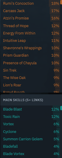 Most Used Items for Ritual League