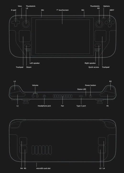 Valve's Steam Deck Controls