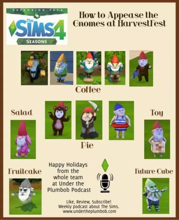 What to do to appease Gnomes in the Sims 4